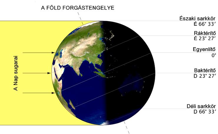 nyari napfordulo Earth-lighting-summer-solstice.png